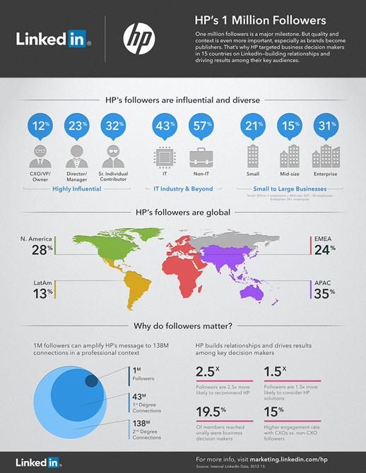 HP har 1 miljon följare på LinkedIn