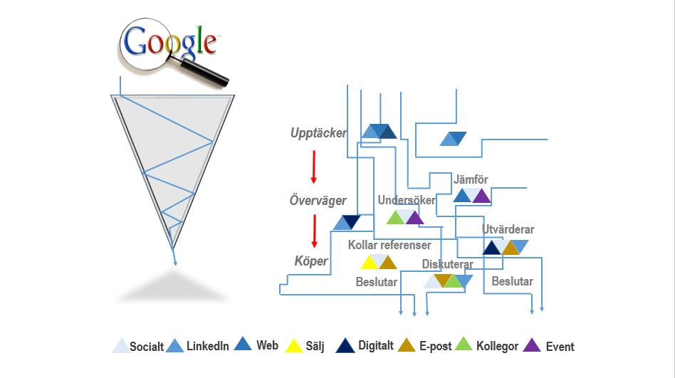 Köpprocessen_google