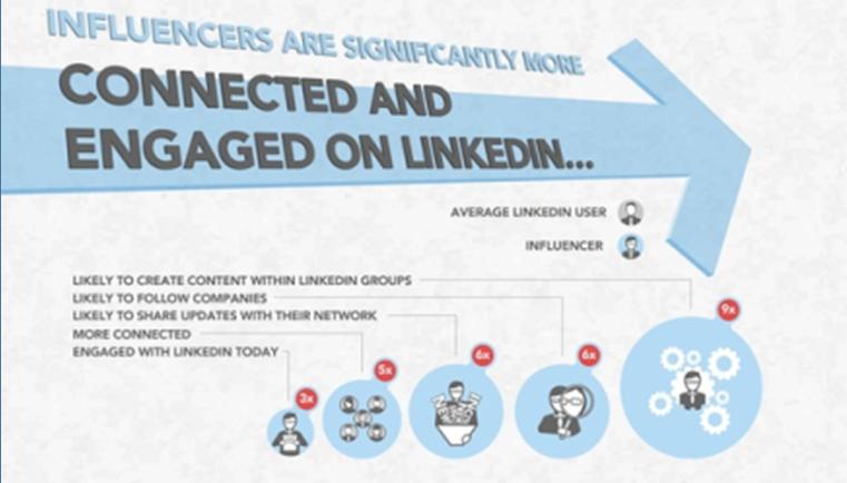 Top of mind, är du det på LinkedIn™?