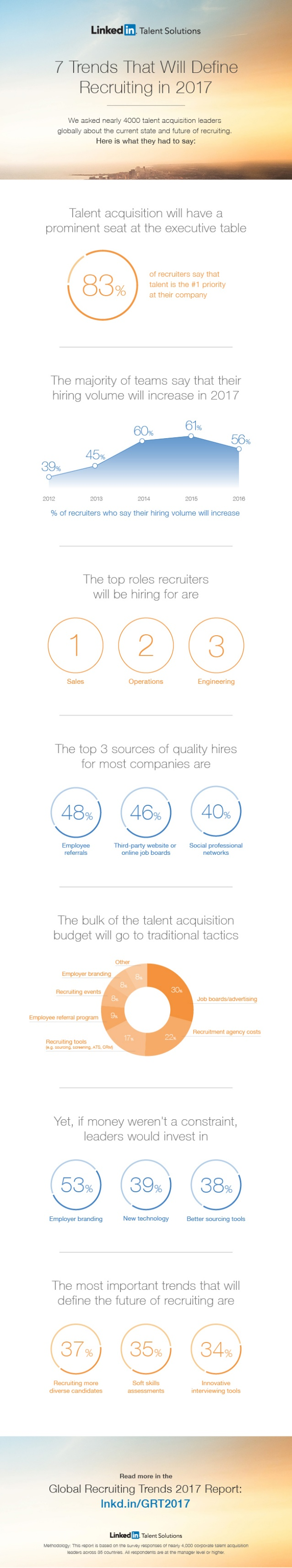 global-recruiting-trends-2017-infographic-1-638