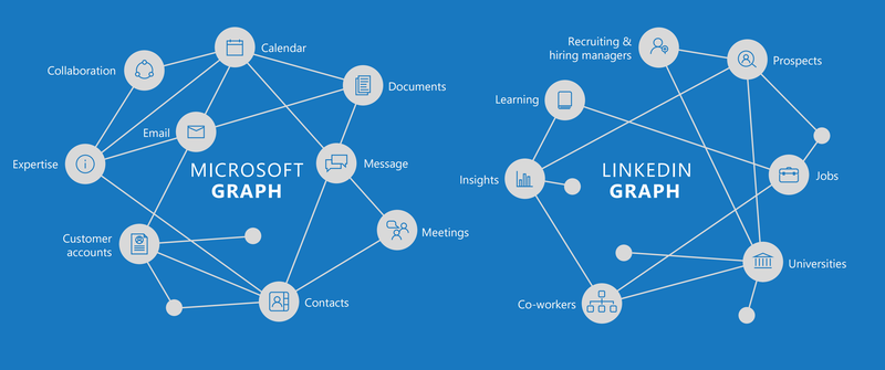 social graph microsoft linkedin acquisition